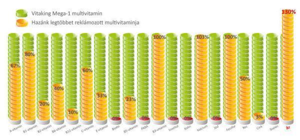 Vitaking Mega1 multivitamin - magas hatóanyagtartalommal